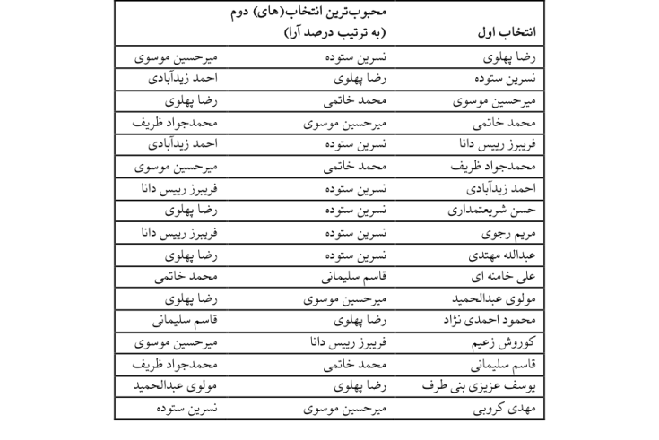 جدول انتخاب دوم