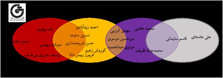 نمودار جایگاه سیاسی افراد